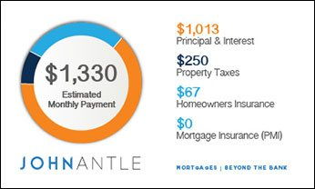Kelowna Mortgage Broker John Antle | Mortgage infographic