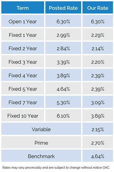 Kelowna Mortgage Broker - John Antle - Rates November 2016